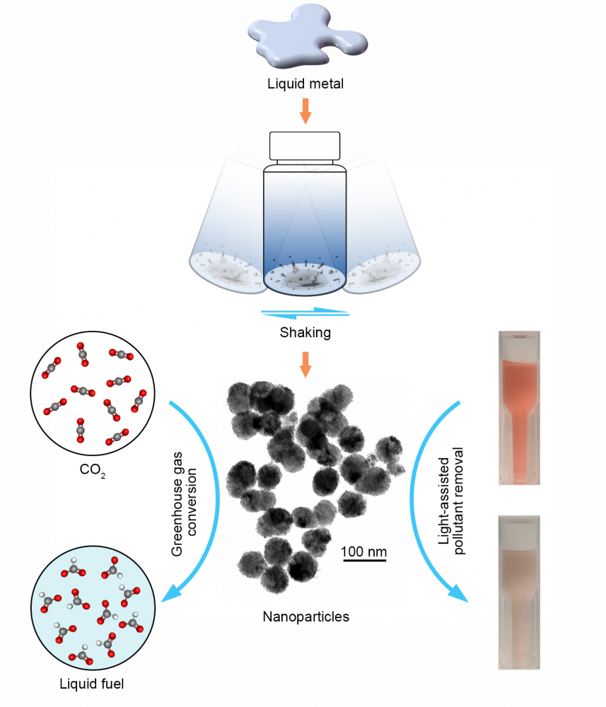 A diagram showing the process of producing liquid metal droplets which can then be used to capture carbon (left) or remove pollutants (right). Picture: UNSW