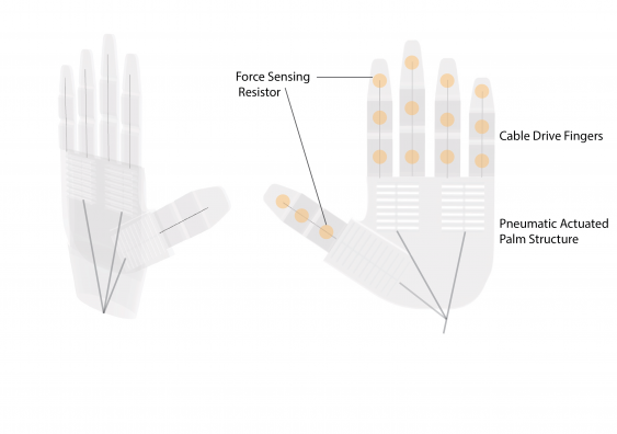 Ilustration of the robotic hand