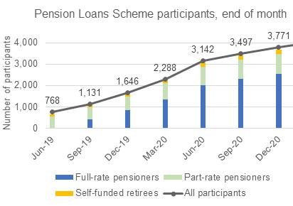 Graph shows Pension Loan Scheme participants
