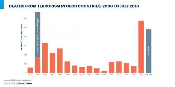 18_oecd_graph_global_terrorism_index.jpg