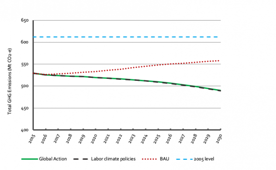 Australia's projected greenhouse gas emissions
