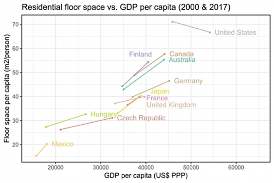 Graph showing residential floor space vs GDP per capita