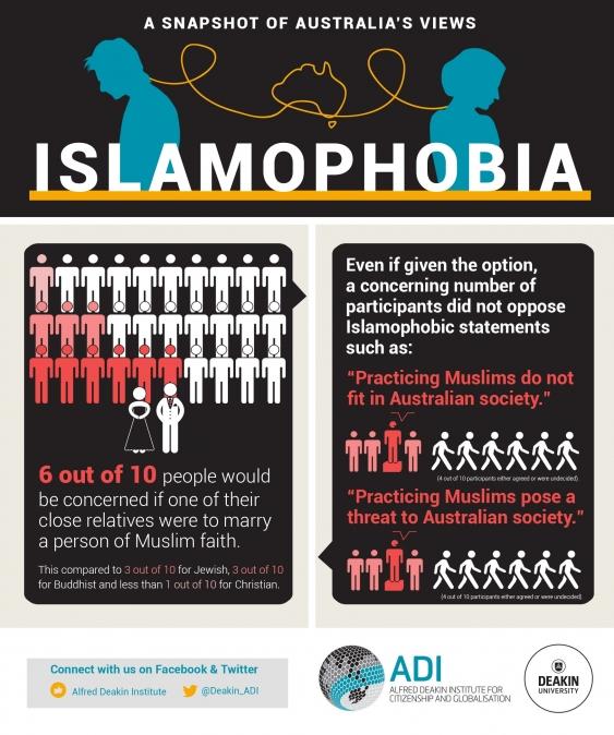 Problems in australia muslim The Verdict: