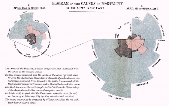 Diagram of the causes of mortality in the army in the East. Florence Nightingale,1858.