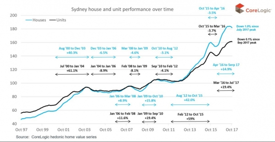 Sydney house performance.jpg