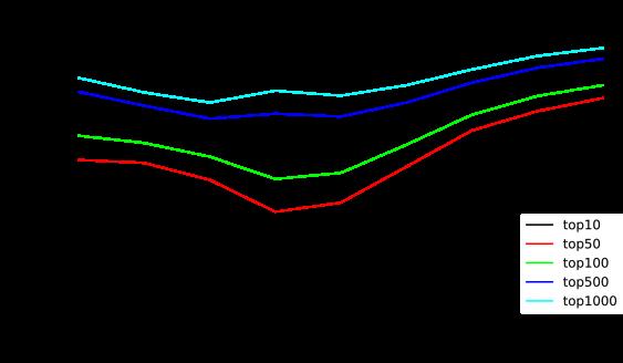Internet diversity graph