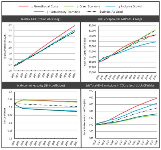 GDP figures