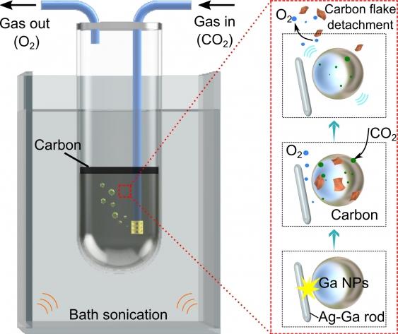 Liquid gallium converting CO2