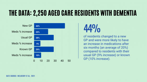 aged care residents with dementia graph
