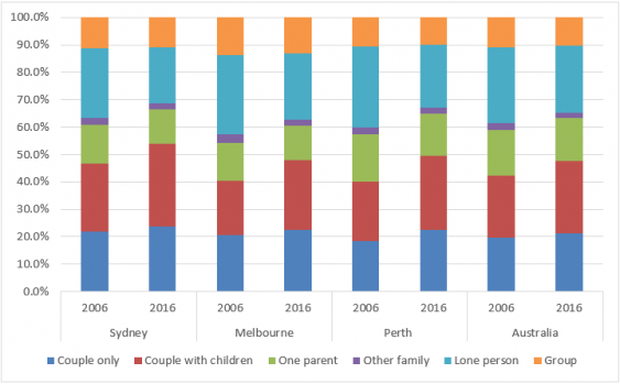 household_types_2006_2016.png