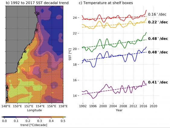Warming per decade in East Australian coastal waters in the last 25 years