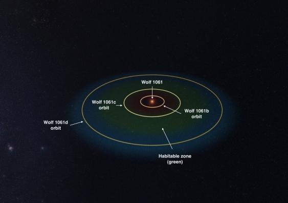 17_wolf_1061_planet_orbits.jpg