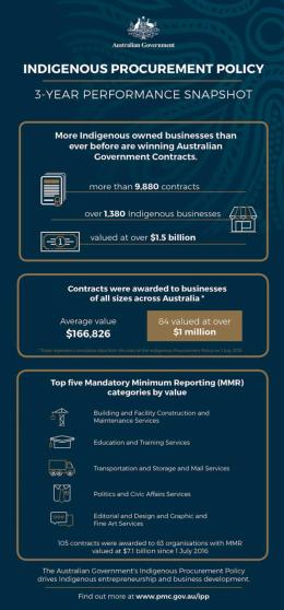 indigenous procurement