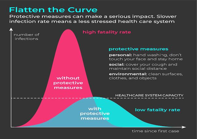Flatten the Curve visualisation